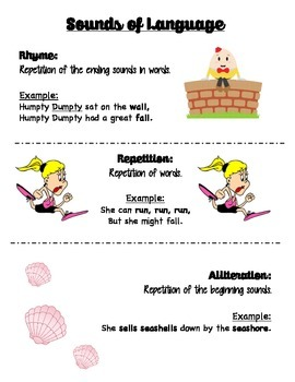 Sounds of Language Anchor Chart