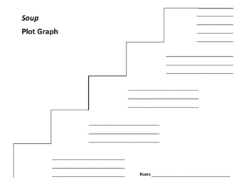 Soup Plot Graph - Robert Newton Peck (Common Core)