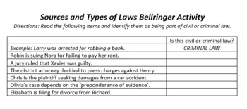 Sources and Types of Law Bellringer Activity