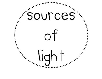 Sources of Light Brainstorming Map
