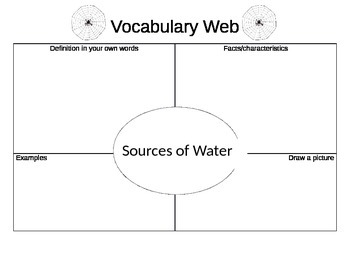 Sources of Water Vocab Web