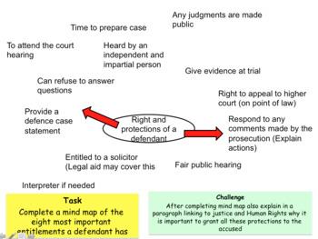 Sources of law GCSE CITIZENSHIP 9-1