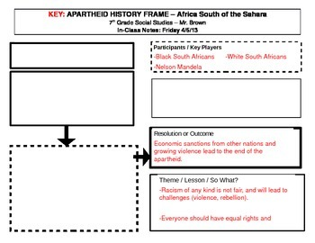 South Africa Apartheid History Frame