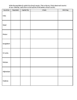 South Asia Countries Mini Research Worksheet