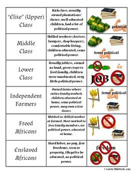 South Carolina - Antebellum Social Classes Assessments & Vocabulary 3-4.1