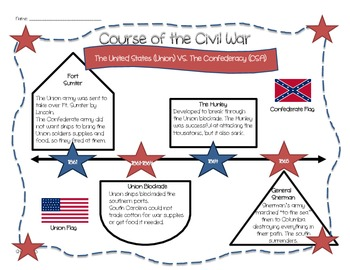 South Carolina- Course of the Civil War Organizer