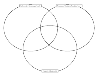 Southwest Asian Governments Triple Venn Diagram