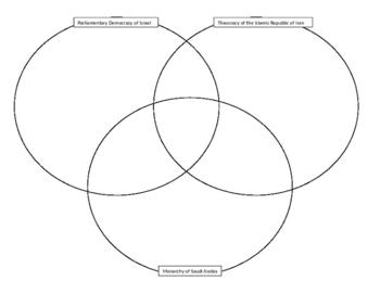 Southwest Asian Governments Triple Venn Diagram
