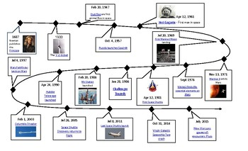 Space Exploration Timeline - Guided Research