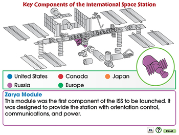 Space Travel & Technology: Key Components of the International Space Station -PC