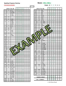 Spalding Phonograms Progress Monitoring - RTI
