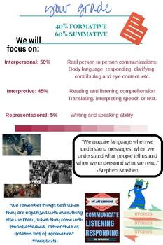 Spanish 1 & 2 Syllabus Infographic