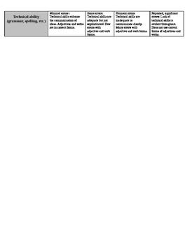 Spanish 1 Poema en diamante w/rubric - SER + adjectives, AR ER IR activities
