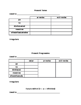 Spanish 2 grammar guide