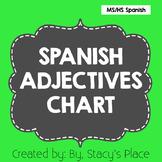 Spanish Adjectives Chart (Los Adjetivos)
