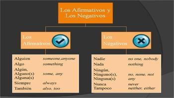 Spanish Affirmatives and Negatives