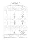 Spanish Alphabet Reference Sheet ~ Spanish that Works