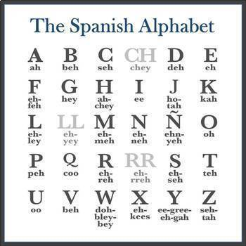 Spanish Alphabet and Spelling Aloud Lesson (Editable)