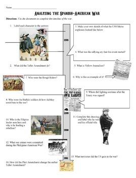 Spanish American War Document Analysis Timeline