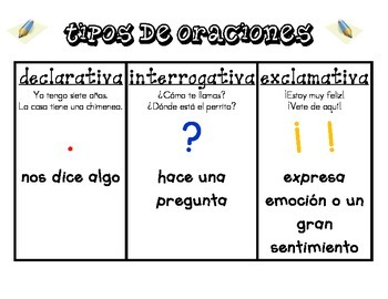 Spanish Literacy Anchor Charts