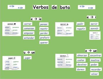 Spanish Boot Verb Bulletin Board/Word Wall Kit