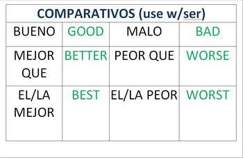 Spanish Charts for Word Walls