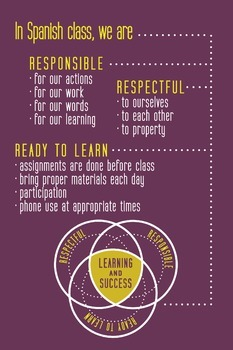 Spanish Class Expectations Poster