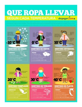 Spanish - Clothing Infographic - Reading Comprehension