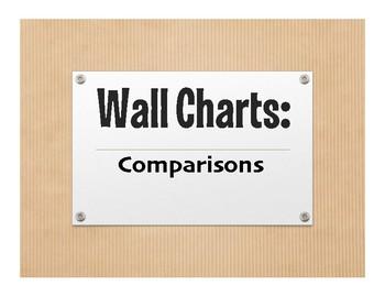 Spanish Comparisons Wall Charts