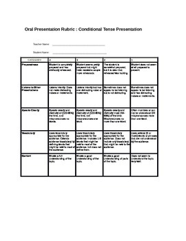 Spanish Conditional Tense Presentation Instructions and Rubric