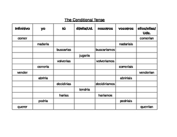 Spanish Conditional Tense Verb Charts