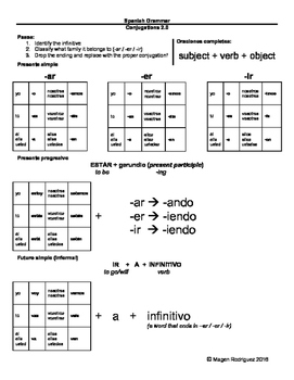 Spanish Conjugations 2.0