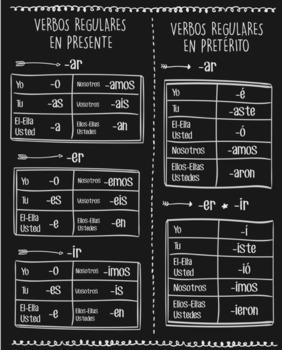 Spanish Conjugations Table