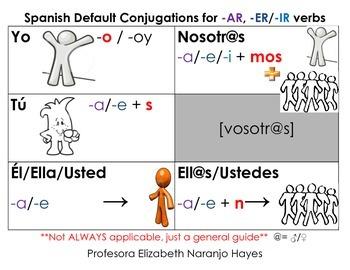 Spanish Default conjugations infographic