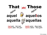 Spanish Demonstrative Adjectives Class Signs and Mnemonic