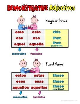Spanish Demonstrative Adjectives Grammar Notes