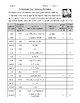 Spanish Dictionary Worksheet: Homonyms, Parts of Speech, Gender - GREAT FOR SUBS
