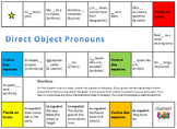 Spanish Direct Object Pronoun Board Game (DOPs)