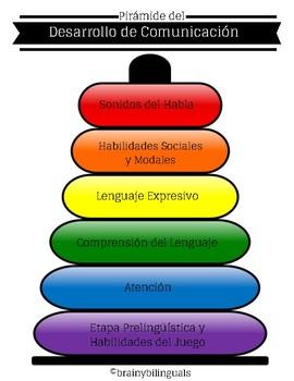 Spanish / English Communication Development Pyramids