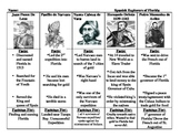 Spanish Explorers of Florida study guide/ newspaper template