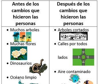 Spanish Expository Writing: Advantages/Diasadvantages of Changes to Environment