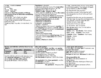 Spanish Expresate I chapter 2 review notes vocabulary and grammar