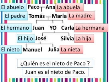 Spanish Family Powerpoint 1