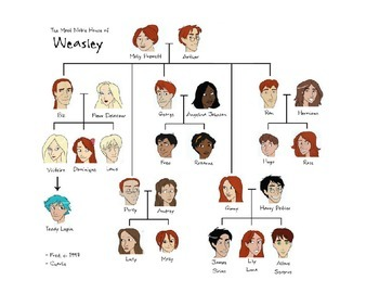 Spanish Family Tree