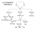 Spanish Family Tree Activity