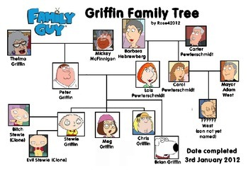 Family guy holiday in spain