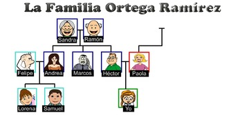 Spanish Family members and relationships