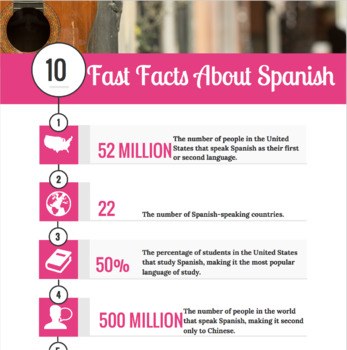Spanish Fast Facts Infographic