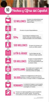 Spanish Fast Facts Infographic (en español)