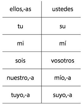 Spanish Flashcards - Ser, Subject Pronouns, Possessive Pronouns